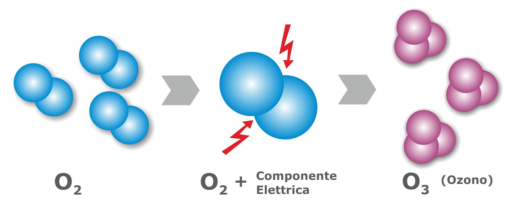 formula_ossigeno_ozono